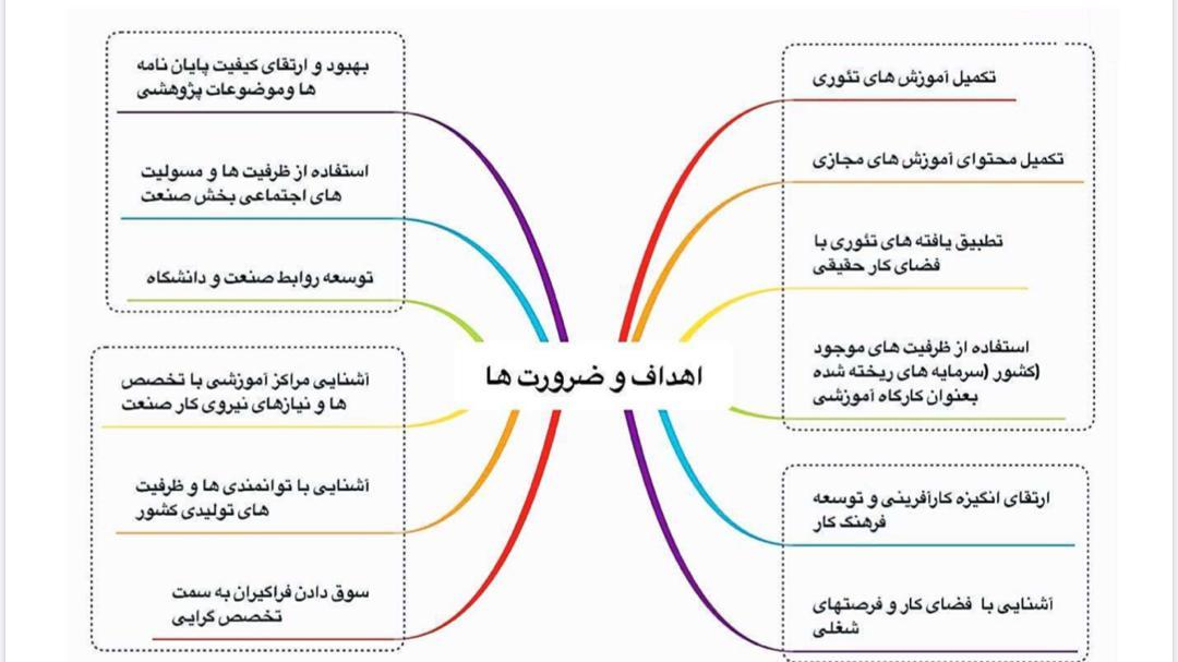 اهداف و ضرورت ها